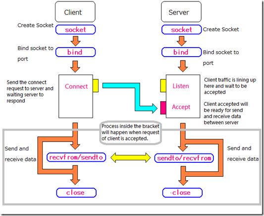 15  Networking — learning-python 0 9 documentation